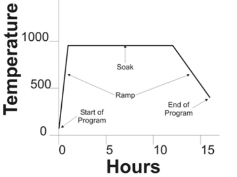 A Ramp-Hold Programme.